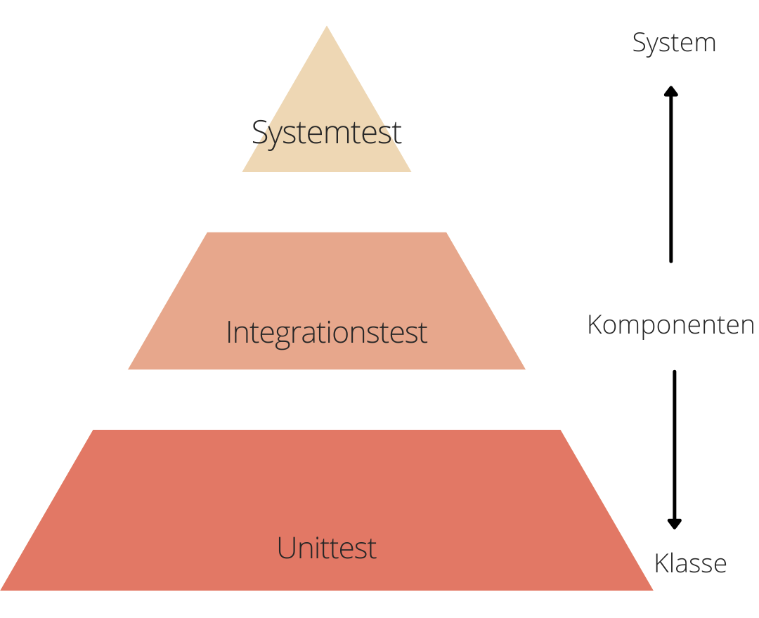 Instagram Square Pyramid Chart - CC (1)