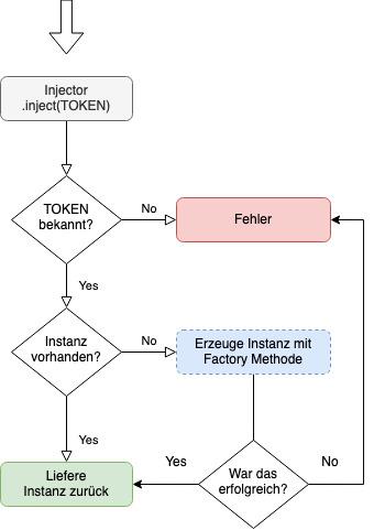 Flowchart für Dependency Injection Beispiel